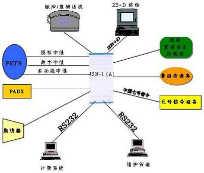 jsn-1数字程控电话交换机, 程控电话交换机